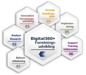 digital360-forretnings-udvikling-model