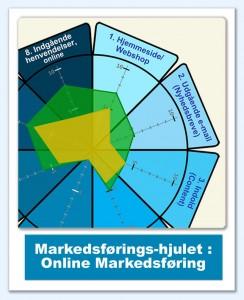 Foredrag - Sådan Finder du dine Kunder på Internet - Og, sådan finder dine kunder dig på Internet - af Dann Sommer - Illustration af Markedsførings-hjulet - Online-Markedsføring